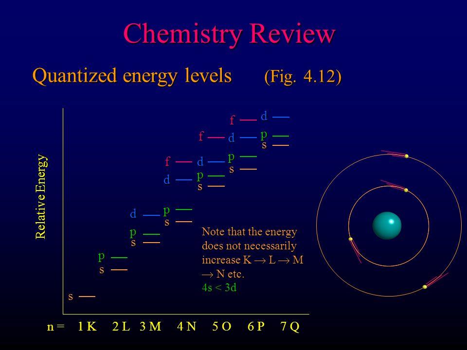 Quantized energy levels (Fig. 4.12)