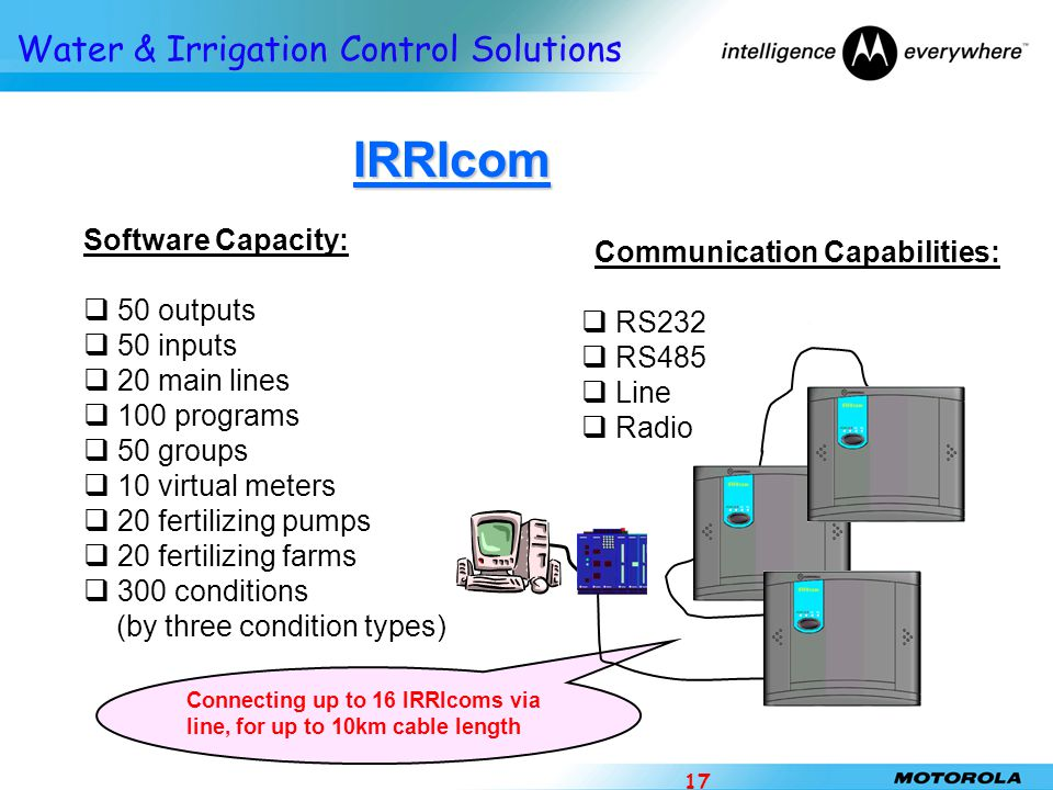 IRRIcom Software Capacity: Communication Capabilities: 50 outputs