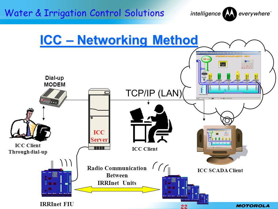 ICC – Networking Method