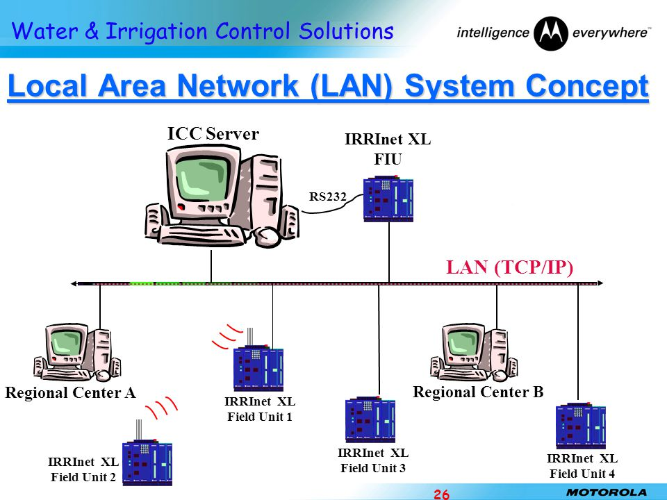 Local Area Network (LAN) System Concept