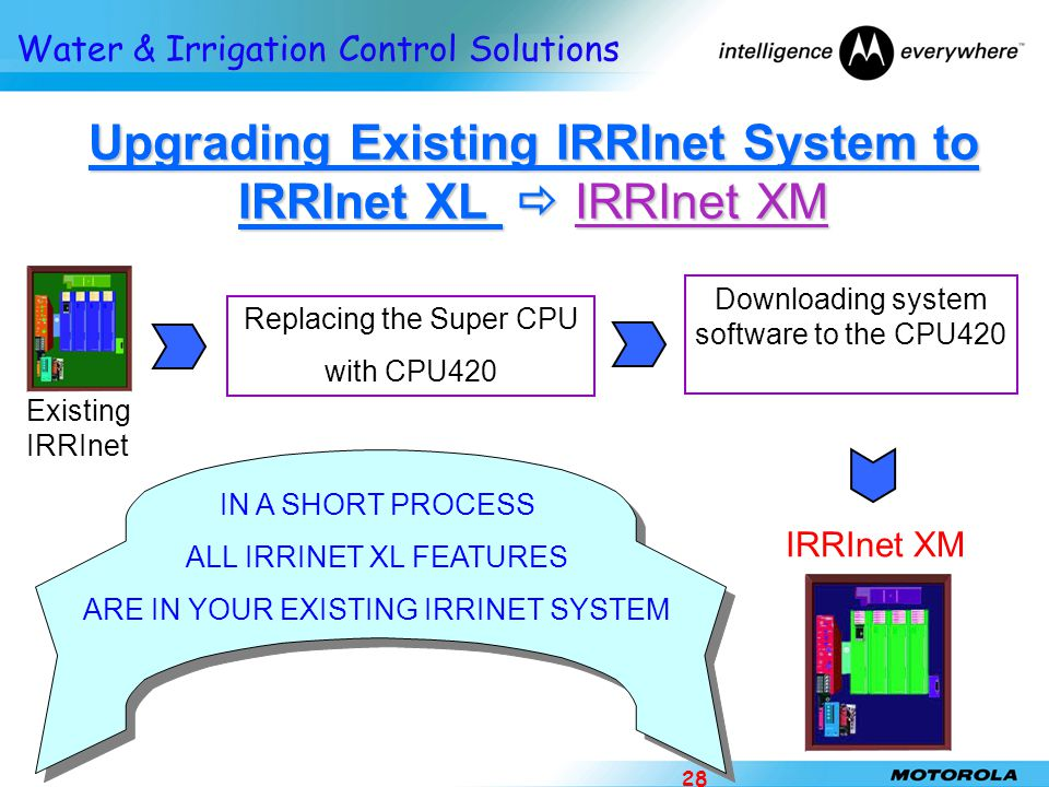 Upgrading Existing IRRInet System to IRRInet XL  IRRInet XM