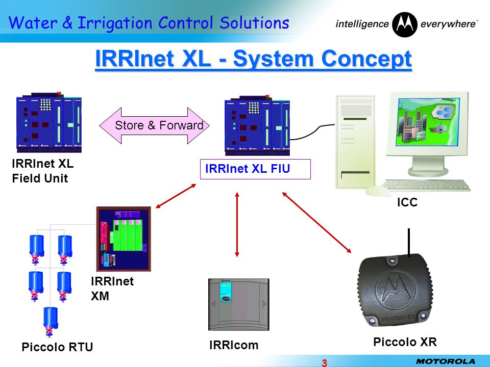 IRRInet XL - System Concept