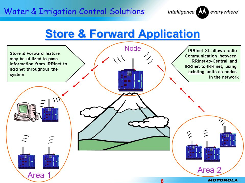 Store & Forward Application