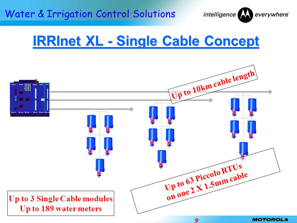 IRRInet XL - Single Cable Concept