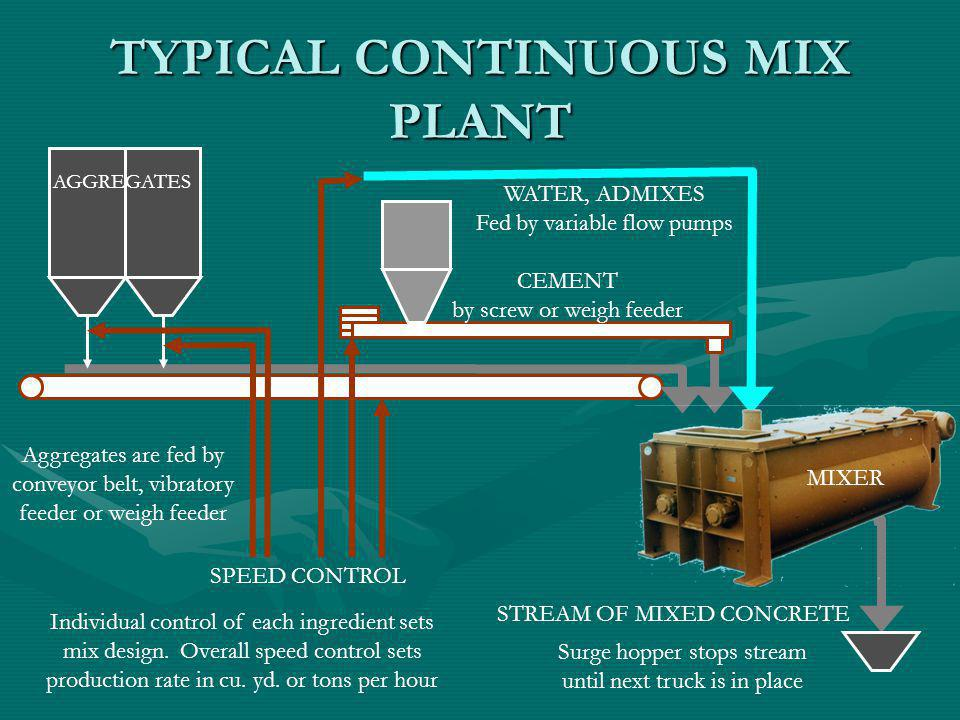 TYPICAL CONTINUOUS MIX PLANT