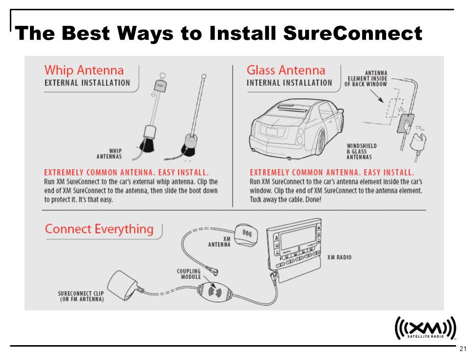The Best Ways to Install SureConnect