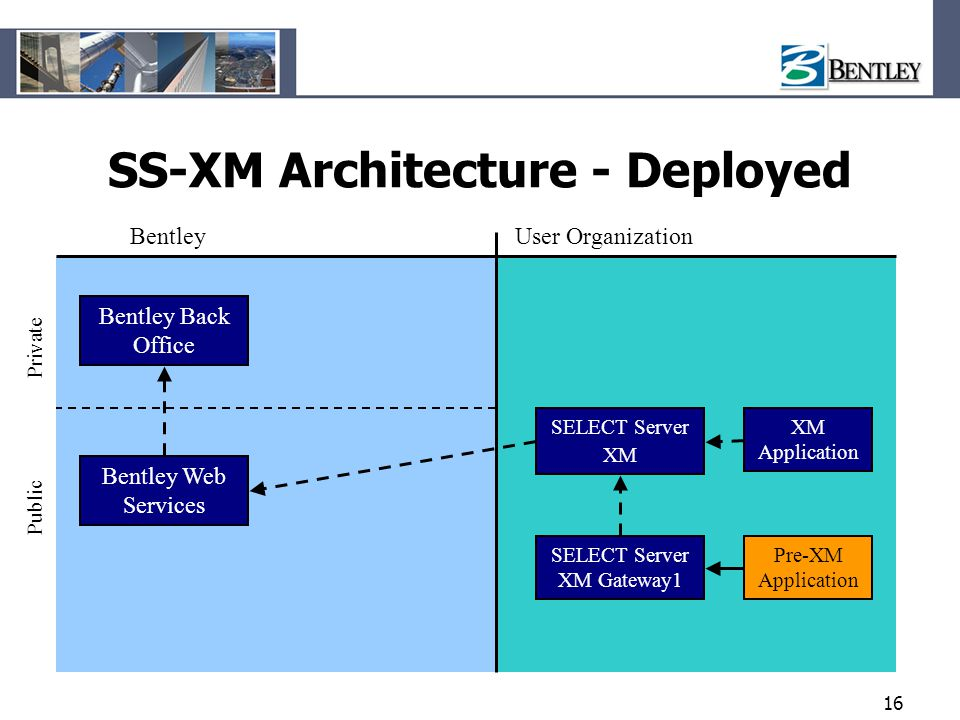 SS-XM Architecture - Deployed