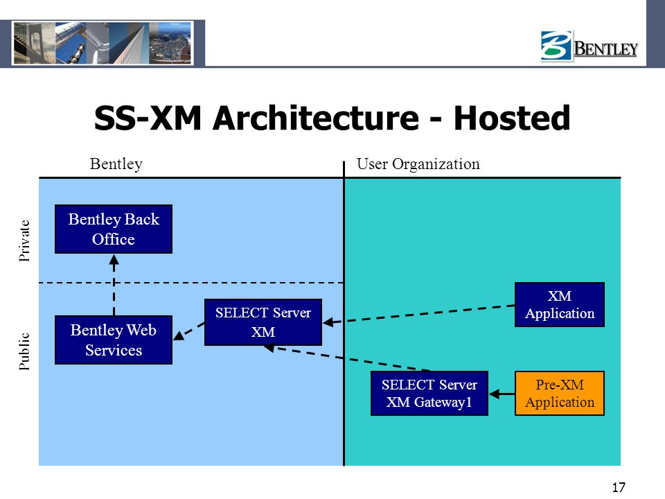 SS-XM Architecture - Hosted