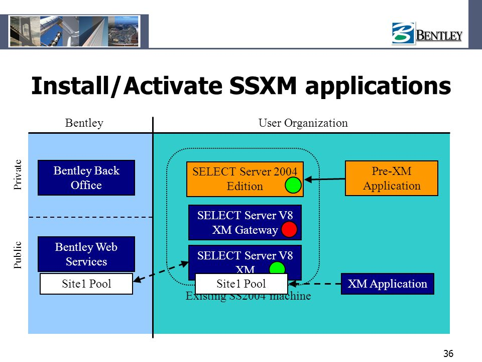 Install/Activate SSXM applications