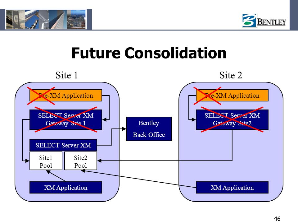 Future Consolidation Site 1 Site 2 Pre-XM Application