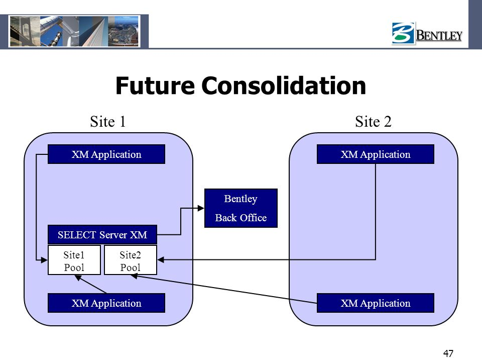 Future Consolidation Site 1 Site 2 XM Application XM Application