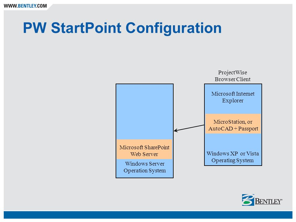 PW StartPoint Configuration