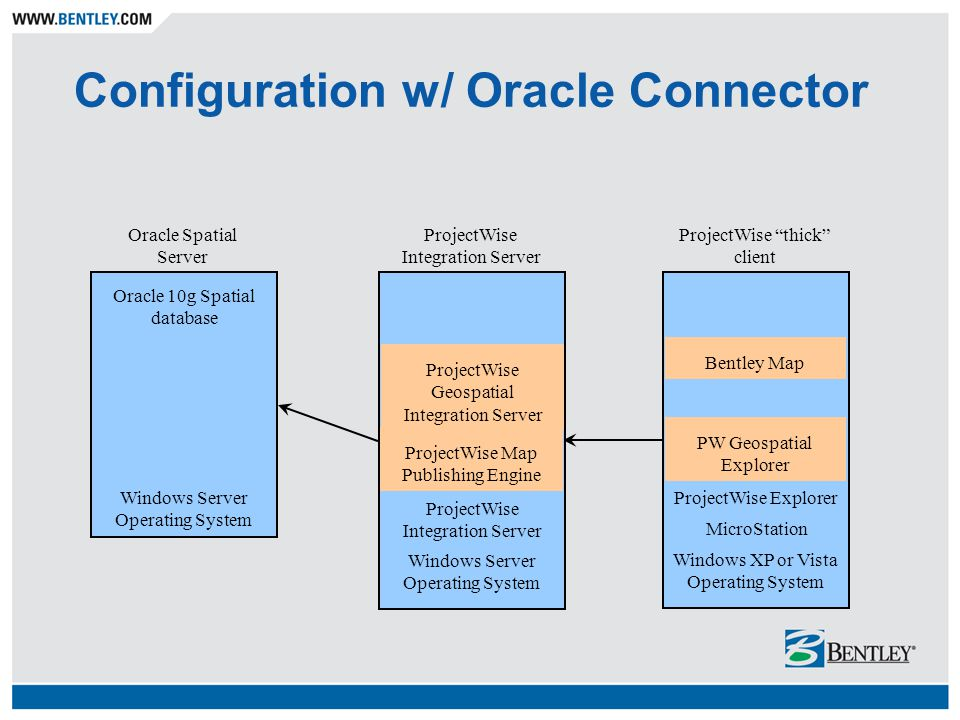 Configuration w/ Oracle Connector