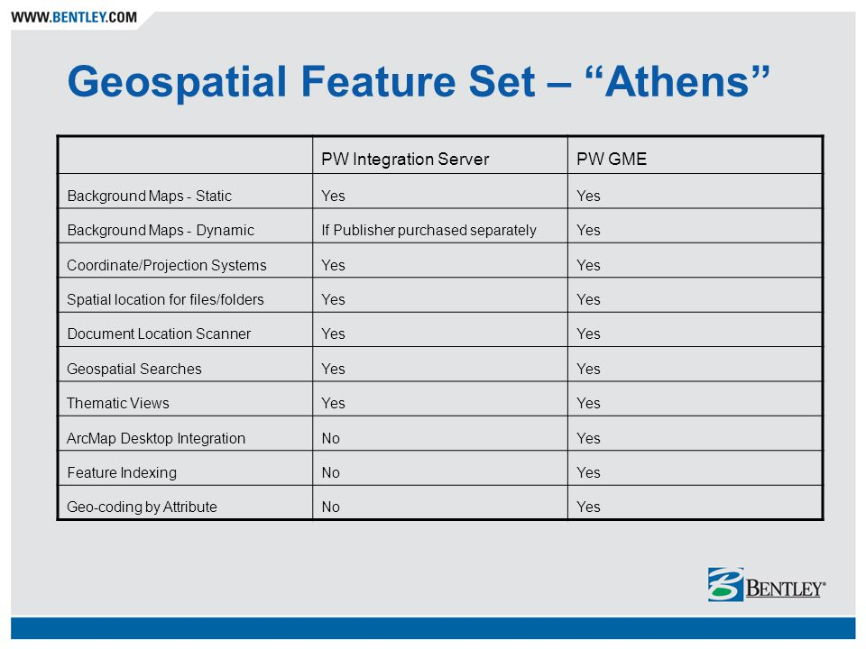 Geospatial Feature Set – Athens