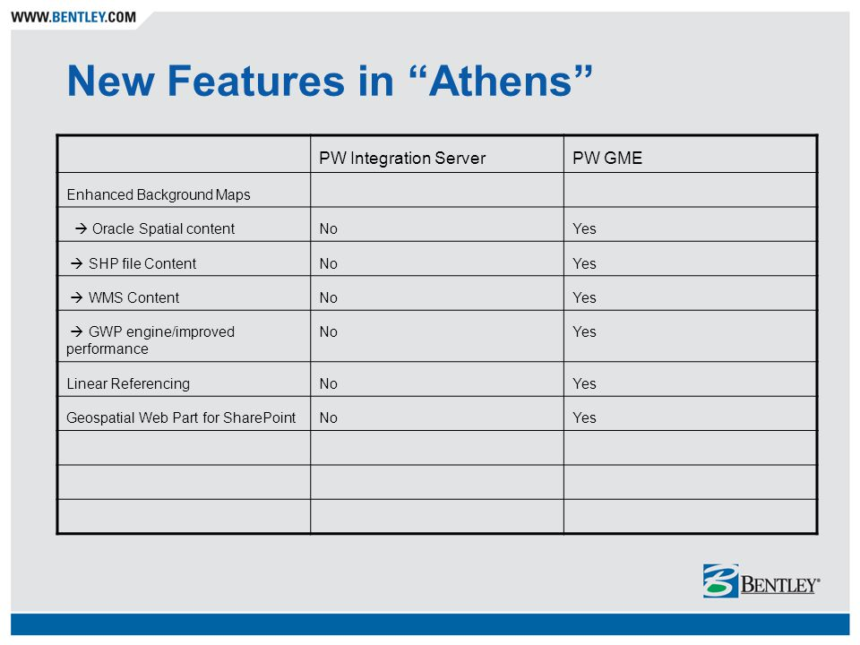 New Features in Athens