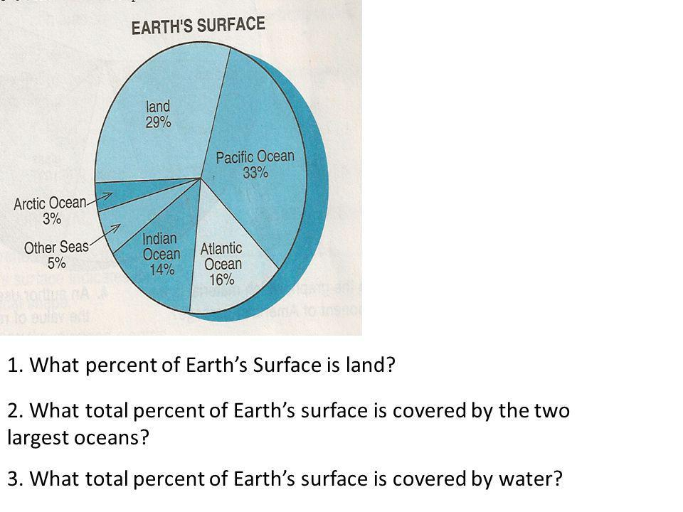 1. What percent of Earth's Surface is land