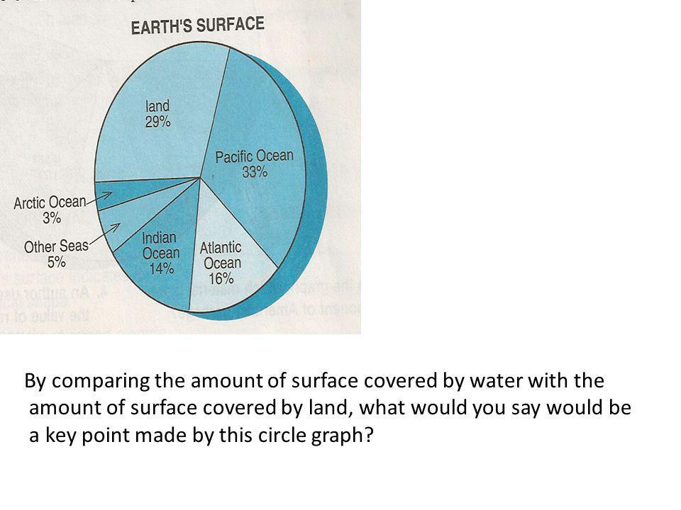 By comparing the amount of surface covered by water with the