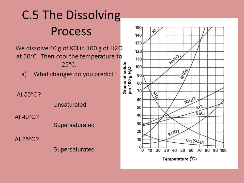 C.5 The Dissolving Process