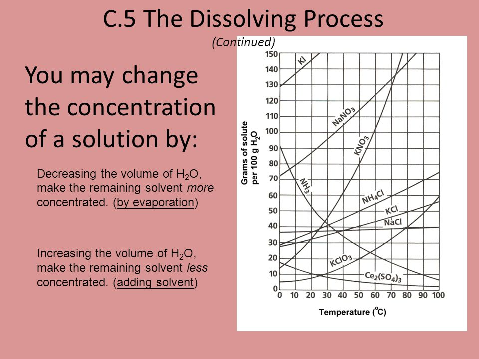 C.5 The Dissolving Process (Continued)