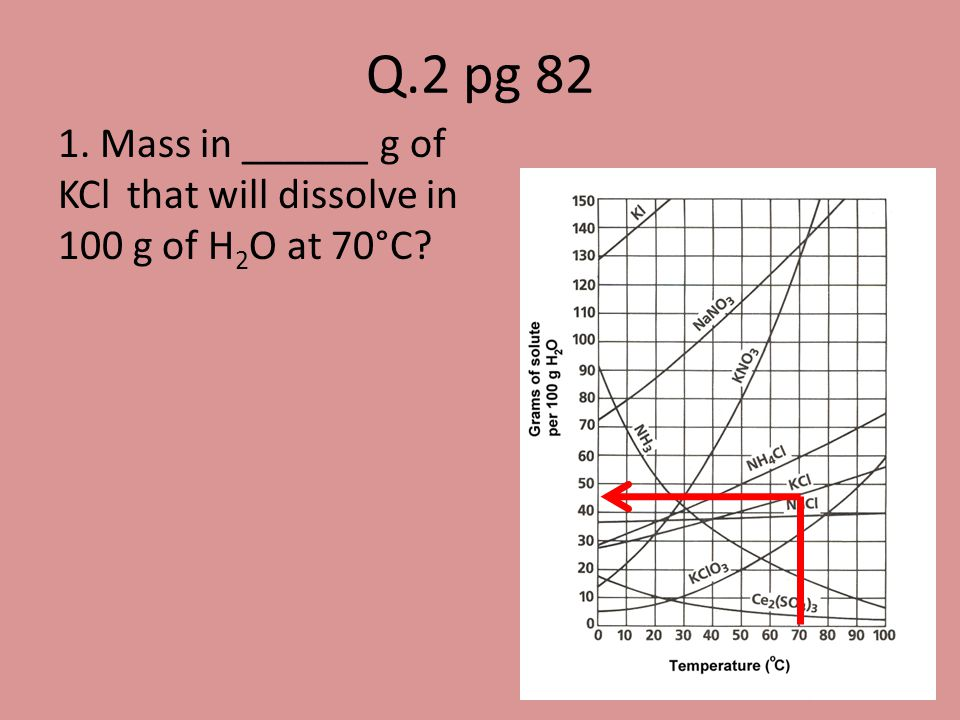 Q.2 pg 82 1. Mass in ______ g of KCl that will dissolve in 100 g of H2O at 70°C