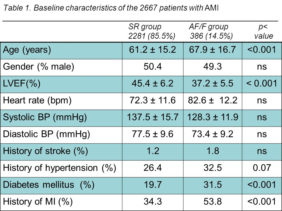 History of hypertension (%) Diabetes mellitus (%) 19.7