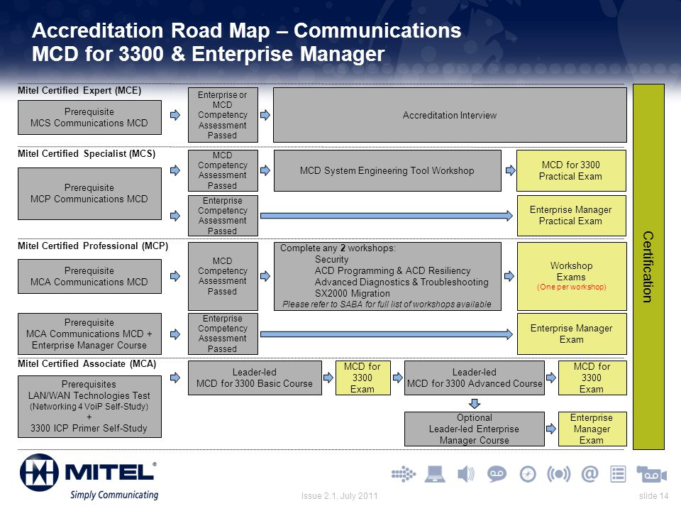 Accreditation Road Map – Communications MCD for 3300 & Enterprise Manager