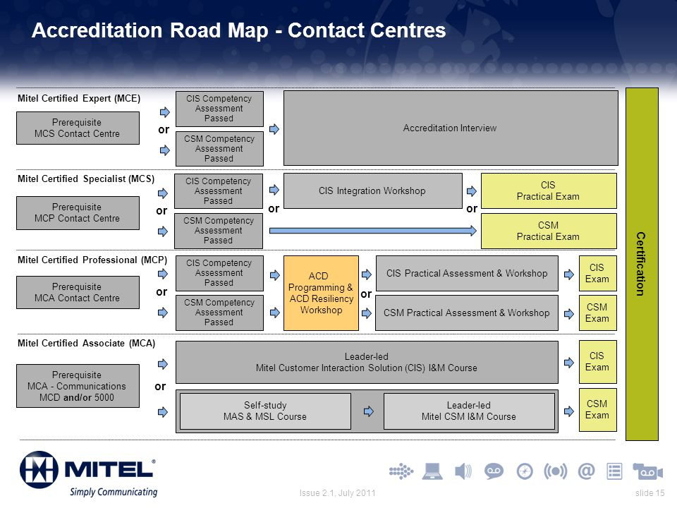 Accreditation Road Map - Contact Centres