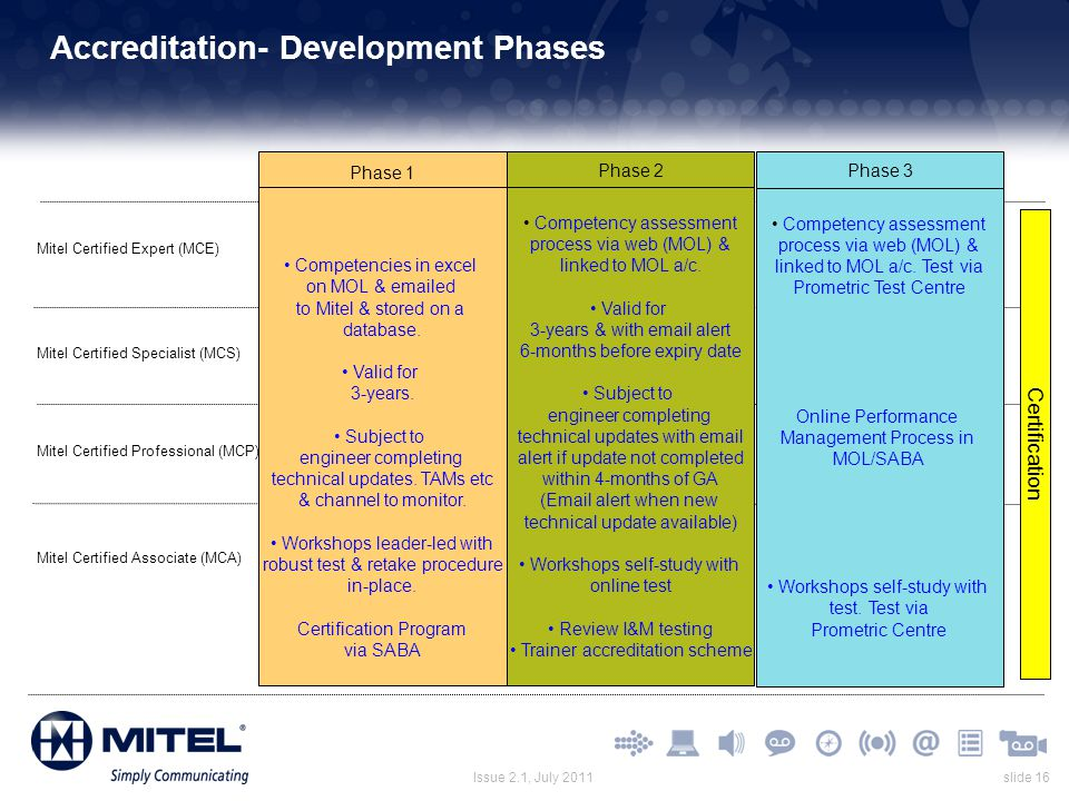 Accreditation- Development Phases