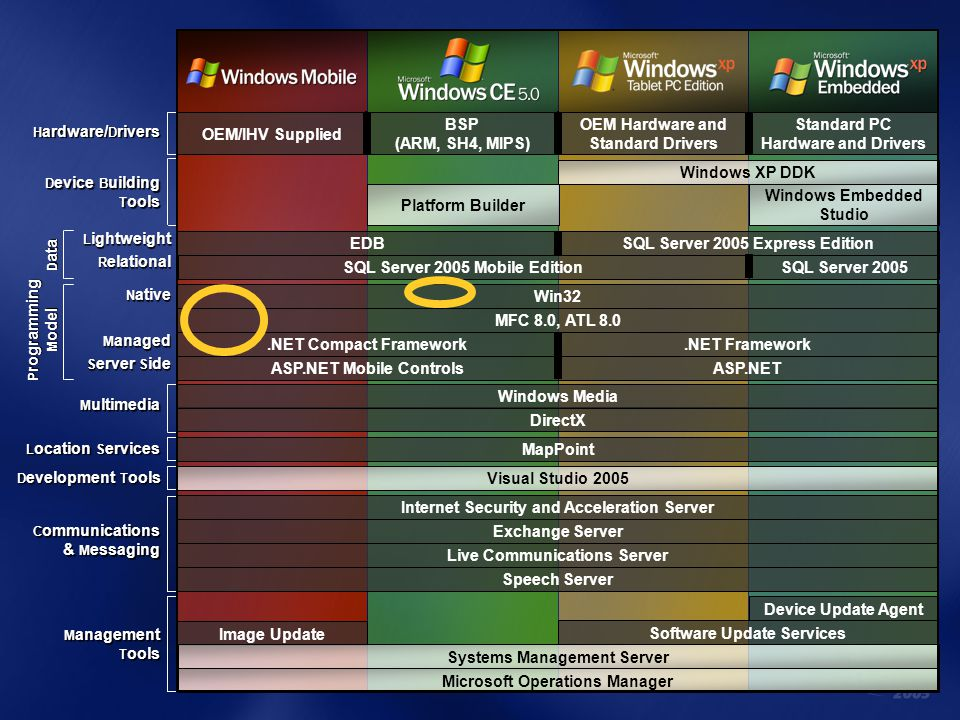 OEM Hardware and Standard Drivers Standard PC Hardware and Drivers