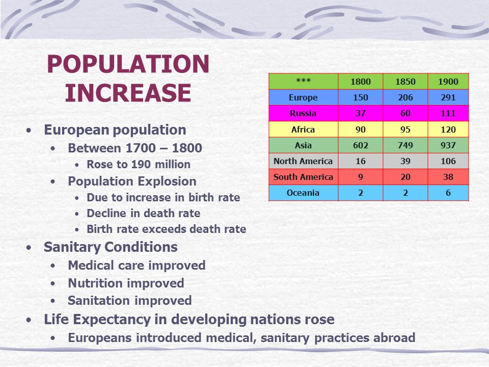 POPULATION INCREASE European population Sanitary Conditions