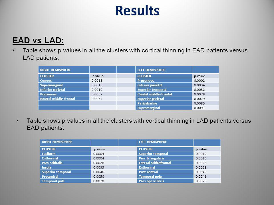 Results EAD vs LAD: Table shows p values in all the clusters with cortical thinning in EAD patients versus LAD patients.