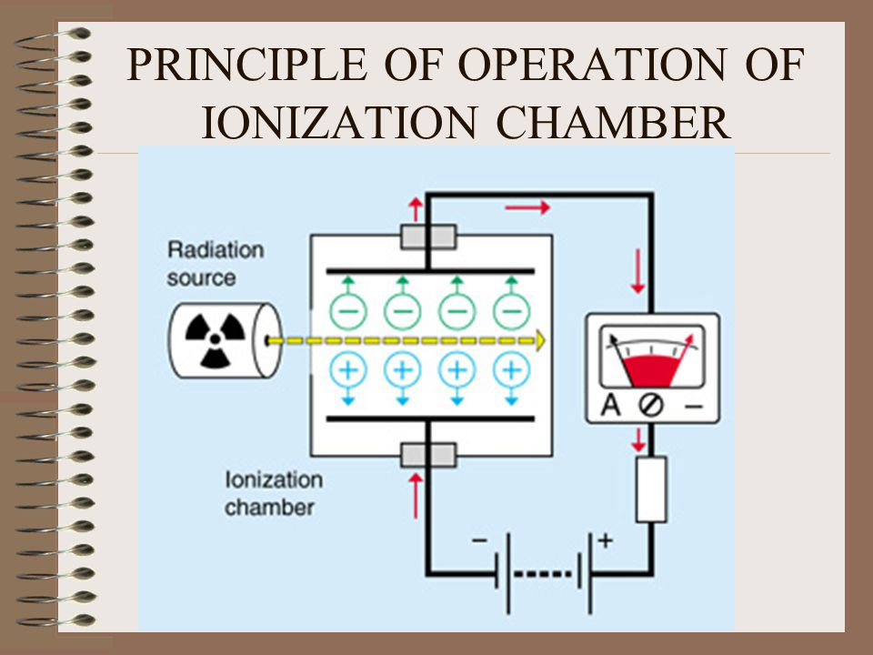 PRINCIPLE OF OPERATION OF IONIZATION CHAMBER