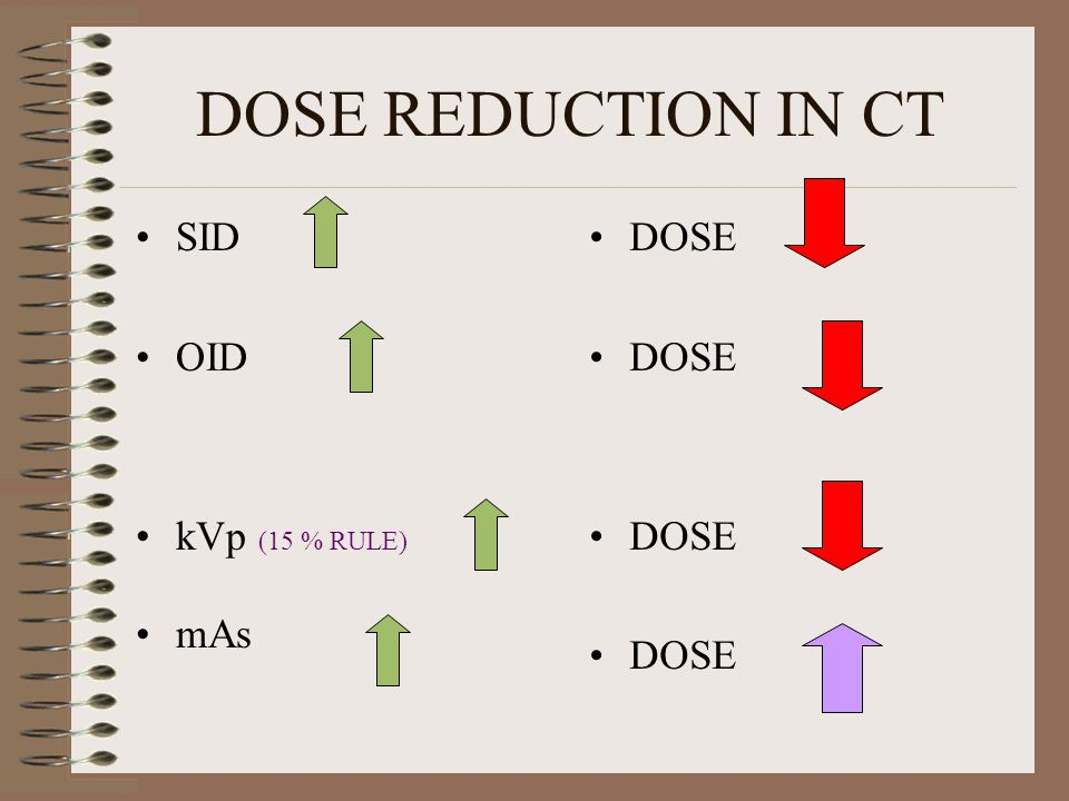 DOSE REDUCTION IN CT SID OID kVp (15 % RULE) mAs DOSE