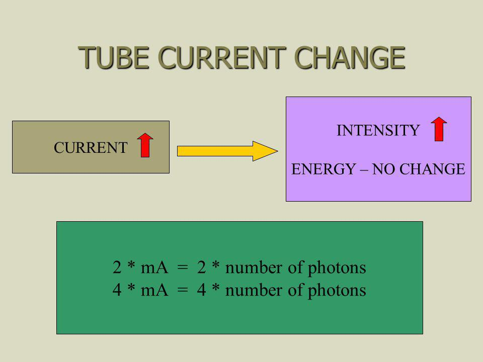 TUBE CURRENT CHANGE 2 * mA = 2 * number of photons