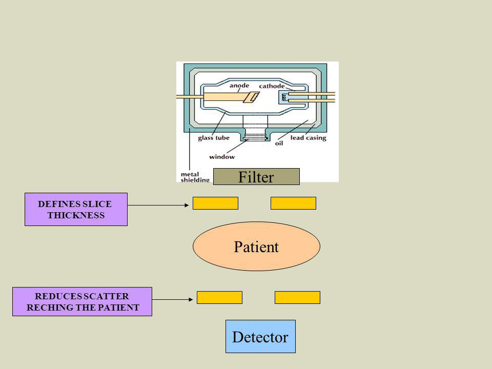 Filter Patient Detector DEFINES SLICE THICKNESS REDUCES SCATTER