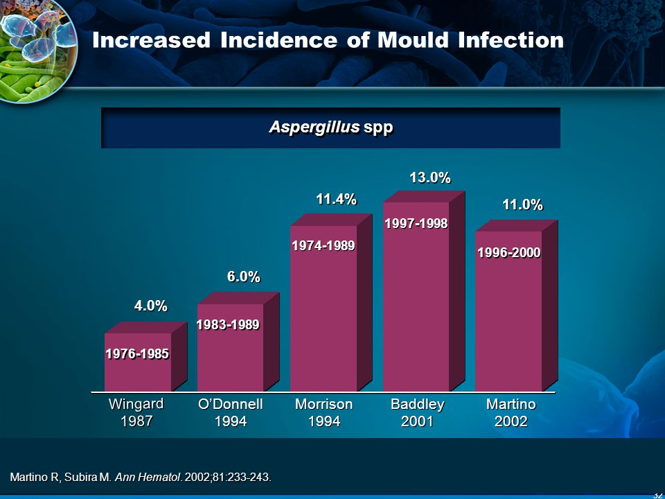 Increased Incidence of Mould Infection