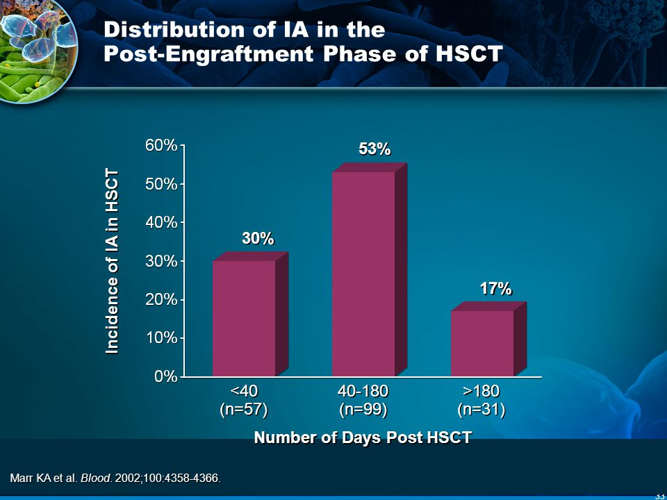 Distribution of IA in the Post-Engraftment Phase of HSCT