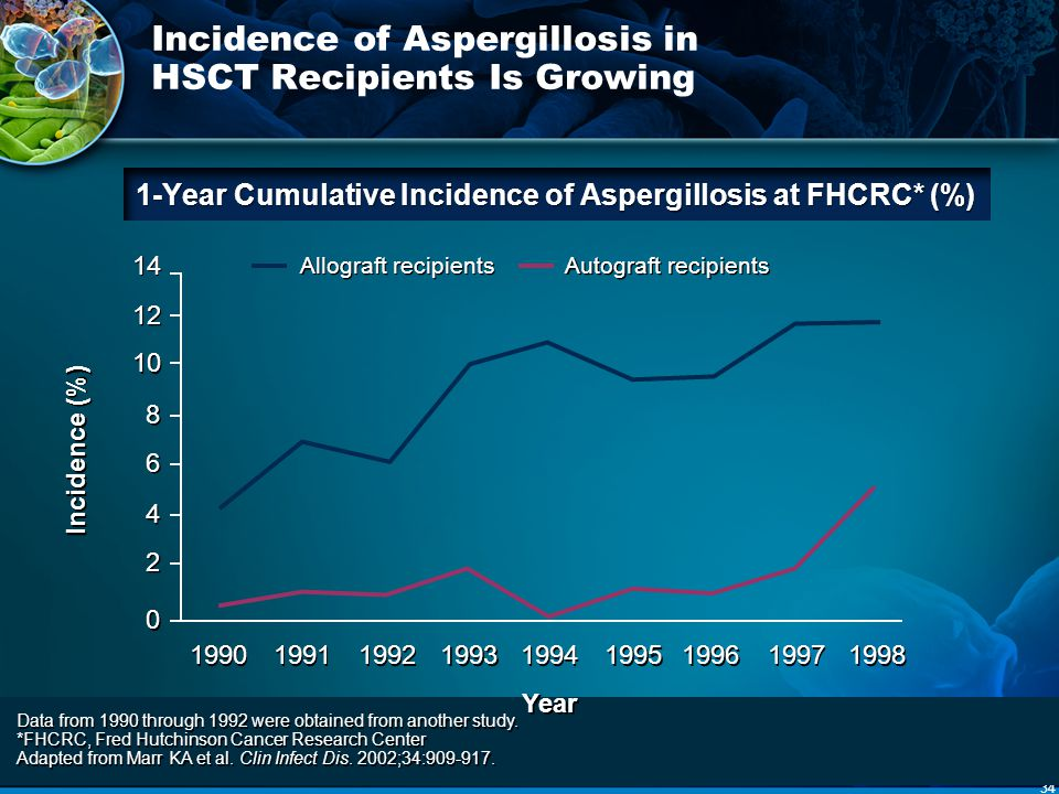 Incidence of Aspergillosis in HSCT Recipients Is Growing