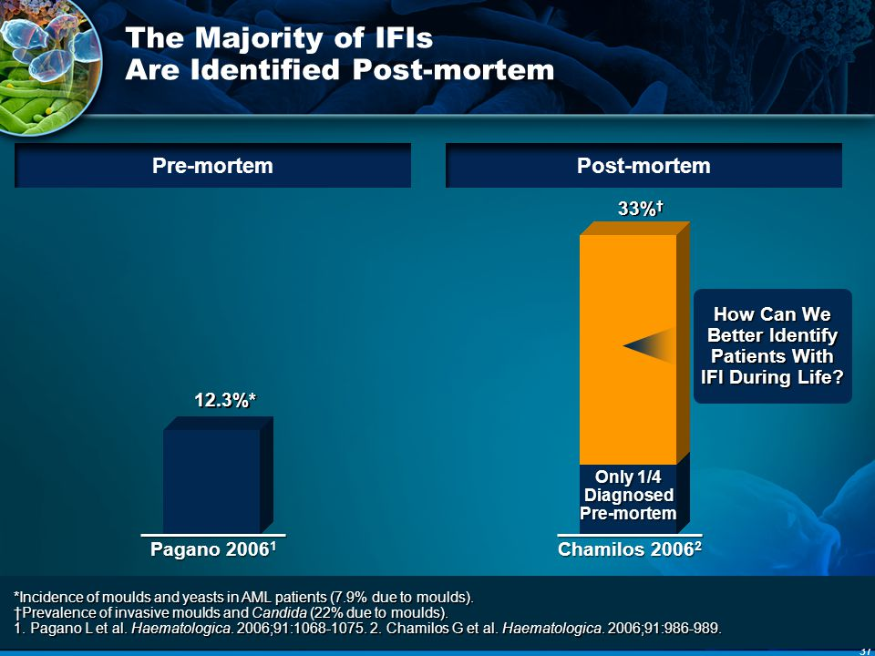 The Majority of IFIs Are Identified Post-mortem