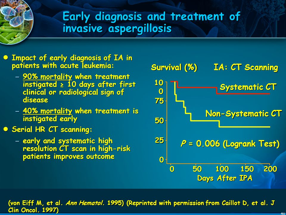 Early diagnosis and treatment of invasive aspergillosis