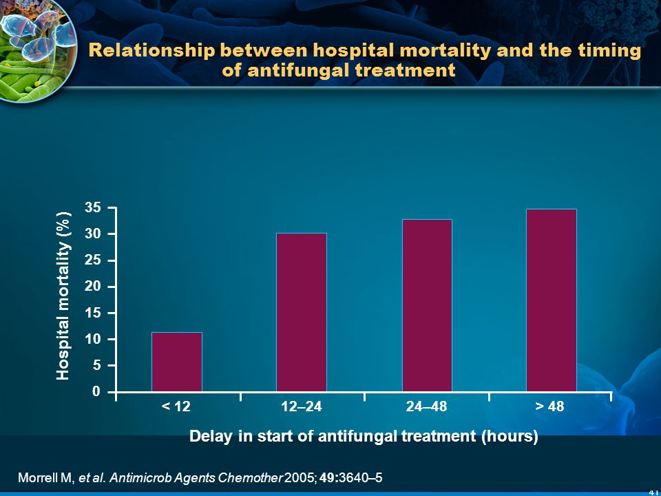 Hospital mortality (%) Delay in start of antifungal treatment (hours)