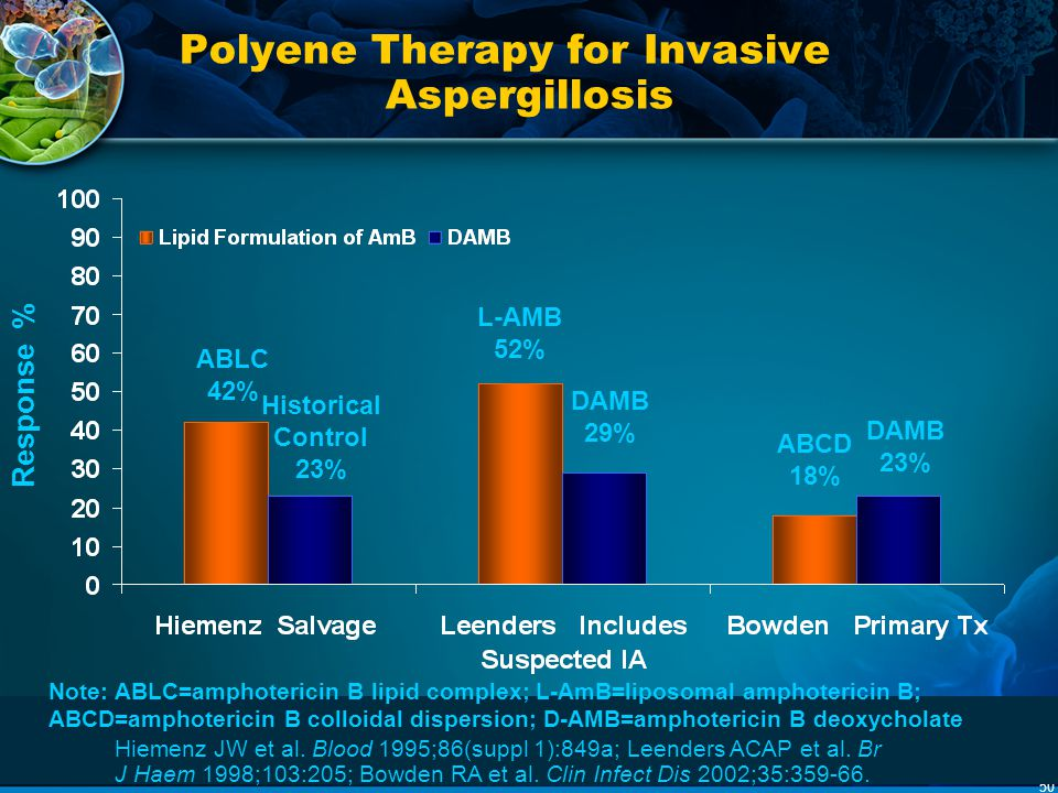 Polyene Therapy for Invasive Aspergillosis