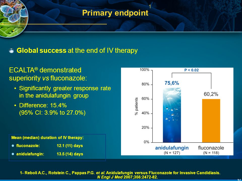 Primary endpoint1 Global success at the end of IV therapy