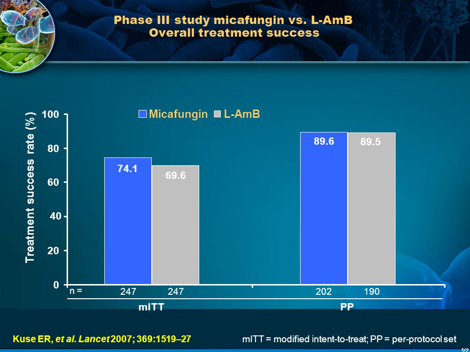 Phase III study micafungin vs. L-AmB Overall treatment success