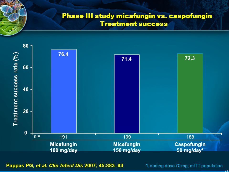 Phase III study micafungin vs. caspofungin Treatment success