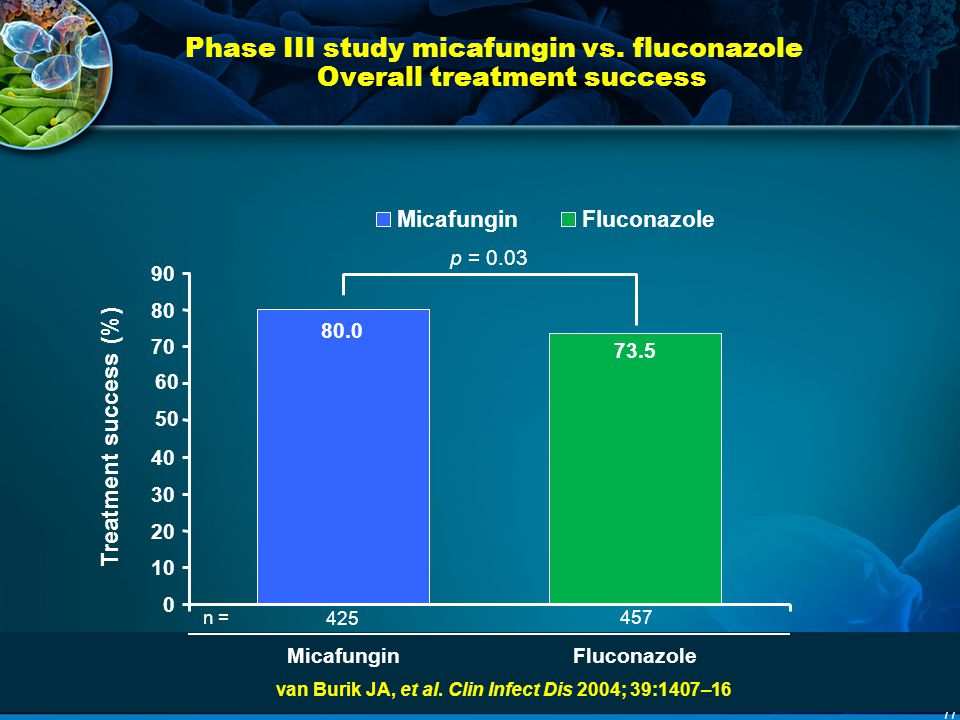 Phase III study micafungin vs. fluconazole Overall treatment success