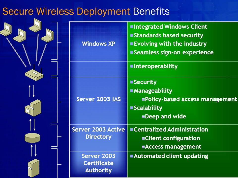 Secure Wireless Deployment Benefits