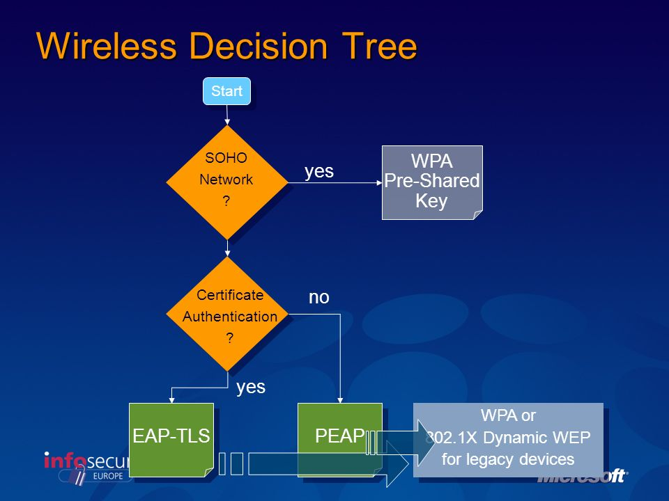 Wireless Decision Tree