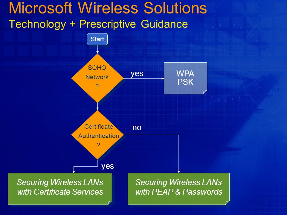 Microsoft Wireless Solutions Technology + Prescriptive Guidance