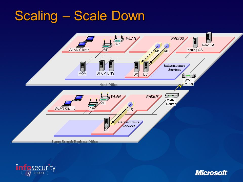 Scaling – Scale Down IH